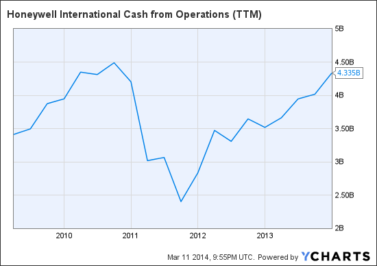 HON Cash from Operations (NYSE:<a href='http://seekingalpha.com/symbol/TTM' title='Tata Motors Limited'>TTM</a>) Chart