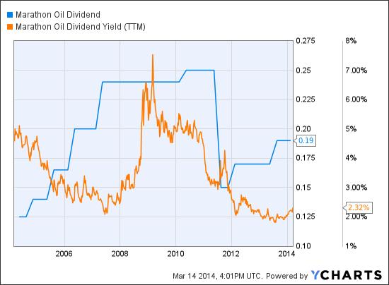 MRO Dividend Chart