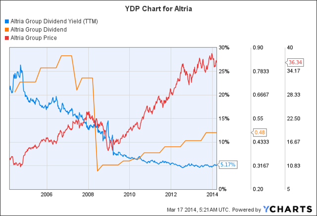 MO Dividend Yield (<a href=