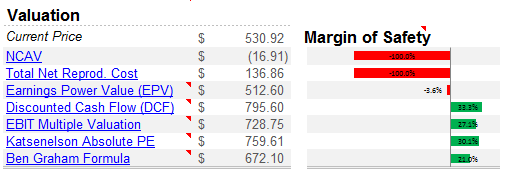 AAPL Intrinsic Value 0312