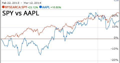 AAPL vs SPY Performance