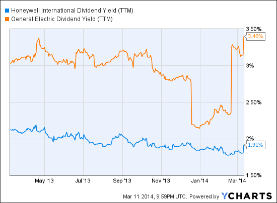 HON Dividend Yield (<a href='http://seekingalpha.com/symbol/TTM' title='Tata Motors Limited'>TTM</a>) Chart