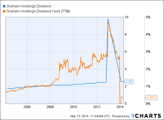 GHC Dividend Chart