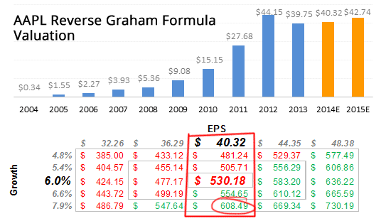 Reverse Graham Valuation