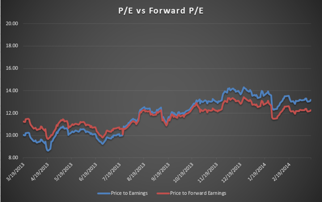 Trailing P/E and Forward P/E does not imply future earnings growth.