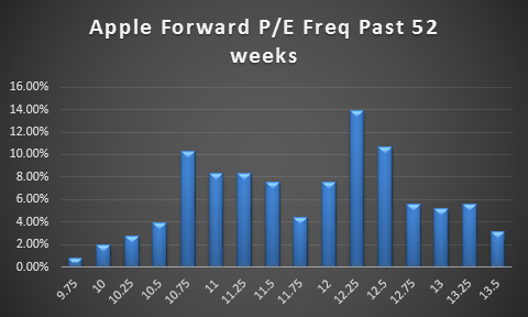 Apple has traded closer to 12.25 x forward P/E than any other multiple.