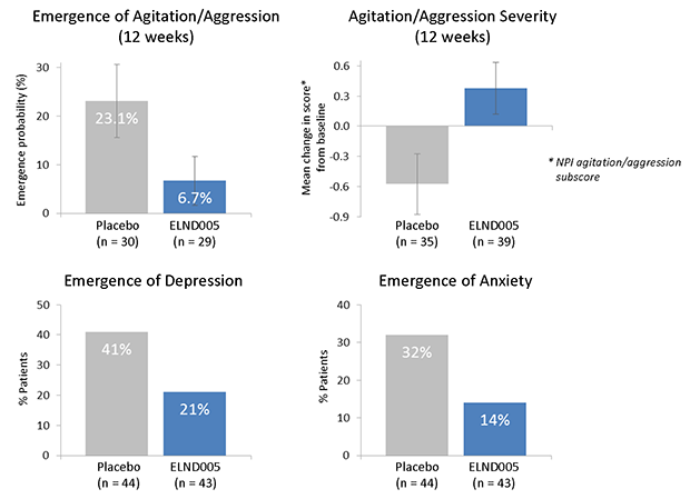 ELND005 Decreased Incidence of Agitation/Aggression, Depression and Anxiety* (*Data From ELND005 Phase II Clinical Trial In 350 AD Patients)