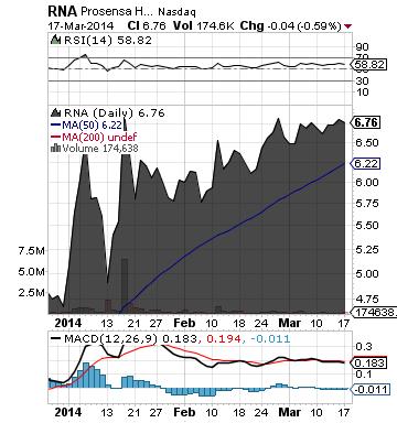 https://staticseekingalpha.a.ssl.fastly.net/uploads/2014/3/18/saupload_rna_chart.png