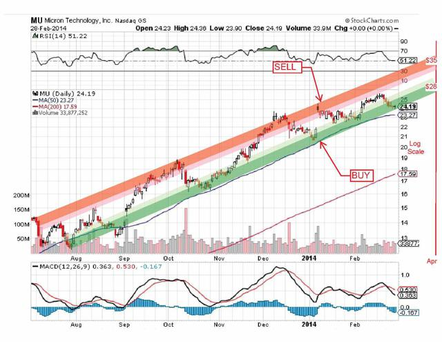 Micron Sell and Buy Bands