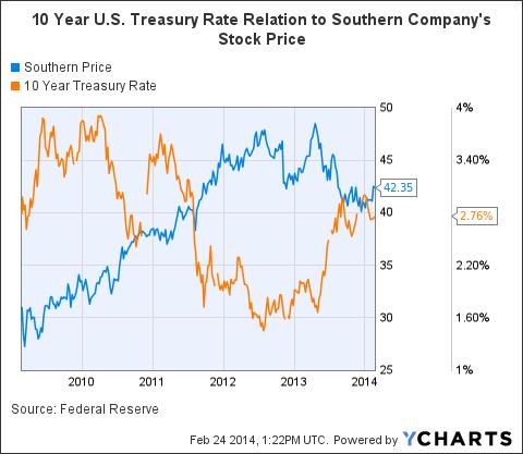 SO Chart