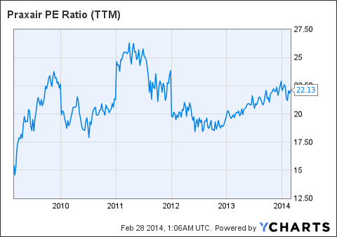 PX PE Ratio Chart