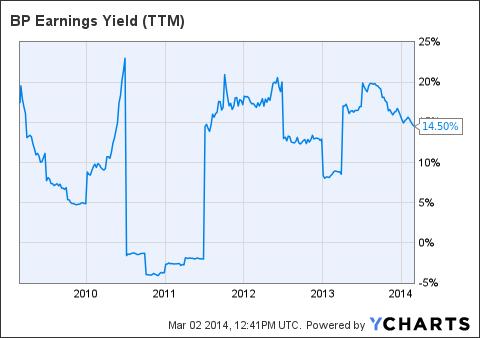 BP Earnings Yield (<a href='http://seekingalpha.com/symbol/TTM' title='Tata Motors Limited'>TTM</a>) Chart