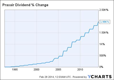 PX Dividend Chart