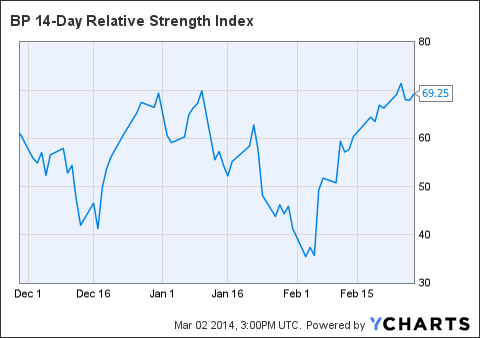 BP 14-Day Relative Strength Index Chart