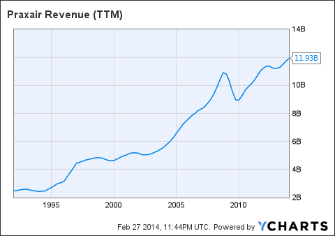 PX Revenue (<a href=