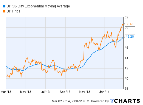 BP 50-Day Exponential Moving Average Chart