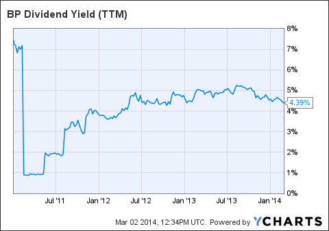 BP Dividend Yield (NYSE:<a href='http://seekingalpha.com/symbol/TTM' title='Tata Motors Limited'>TTM</a>) Chart