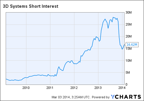 DDD Short Interest Chart