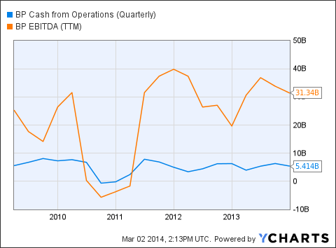 BP Cash from Operations (Quarterly) Chart