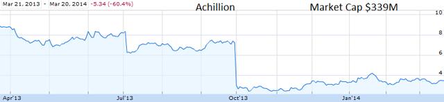 Achillion