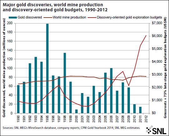 Major gold discoveries over time