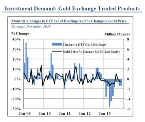 Investment Demand of Gold ETFs