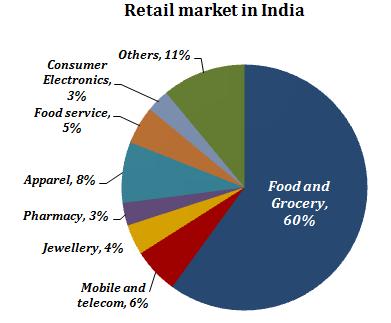 retail market in India