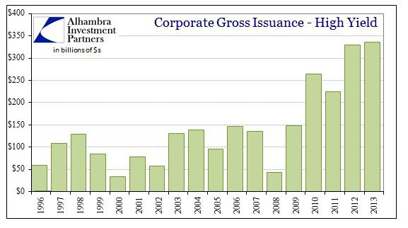 ABOOK Mar 2014 Credit Markets Corp HY