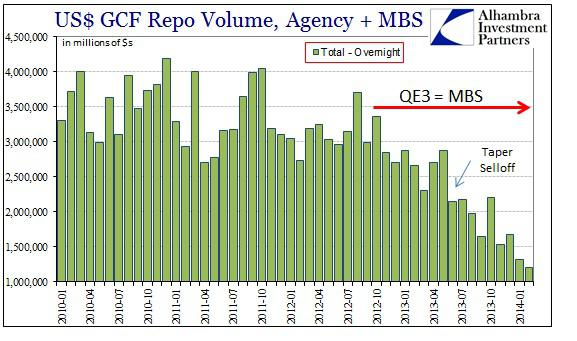 ABOOK Mar 2014 Credit Markets MBS Repo Volume