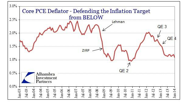 ABOOK Mar 2014 Yellen Core PCE Deflator
