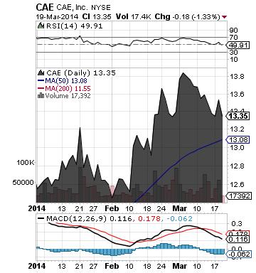 https://staticseekingalpha.a.ssl.fastly.net/uploads/2014/3/20/saupload_cae_chart2.png
