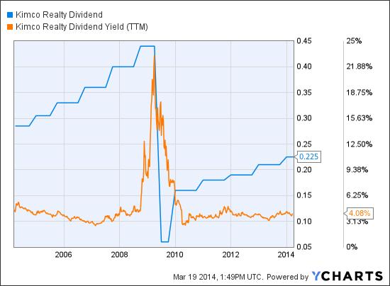 KIM Dividend Chart