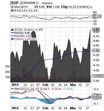 https://staticseekingalpha.a.ssl.fastly.net/uploads/2014/3/20/saupload_ziop_chart2.png