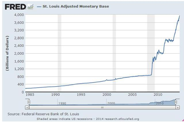 The Current Monetary Base Via St. Louis Fed