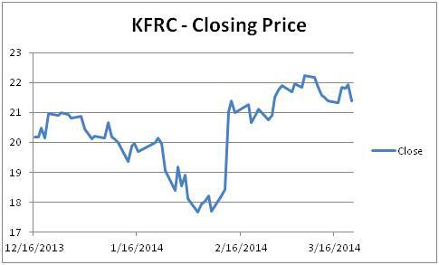KFRC_PriceChart