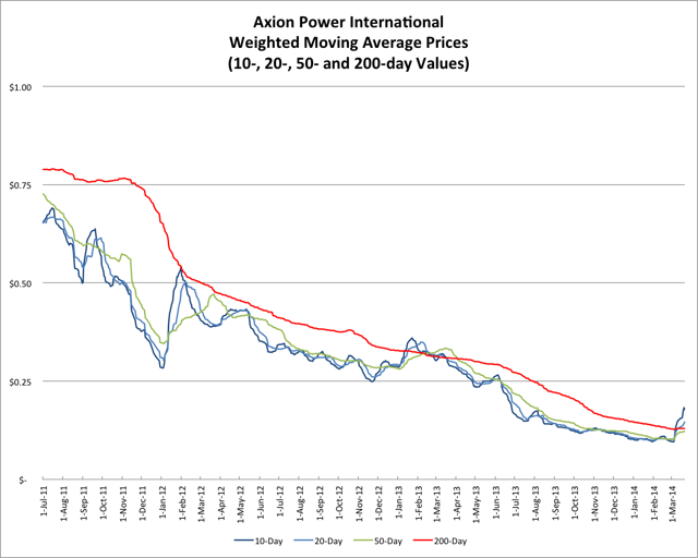 3.22.14 AXPW Price