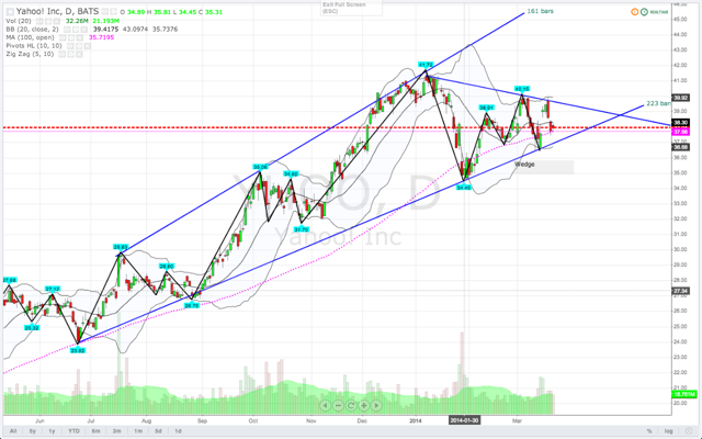 Technical view of Yahoo!