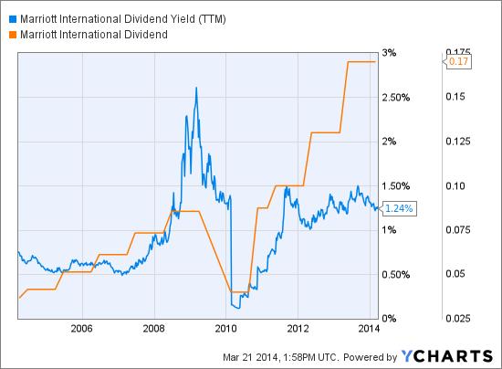 MAR Dividend Yield (NYSE:<a href='http://seekingalpha.com/symbol/TTM' title='Tata Motors Limited'>TTM</a>) Chart