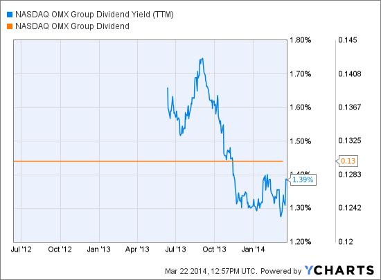 NDAQ Dividend Yield (NYSE:<a href='http://seekingalpha.com/symbol/TTM' title='Tata Motors Limited'>TTM</a>) Chart