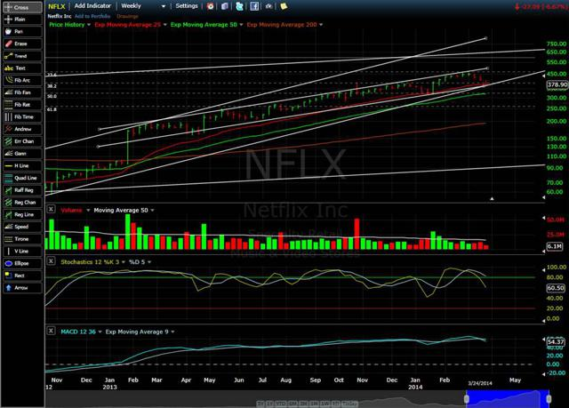 Netflix Weekly showing stochastic and volume. Scale is logarithmic.