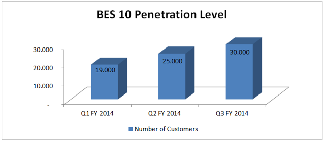 BES 10 Penetration Level