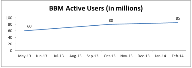 BBM Active Users growth