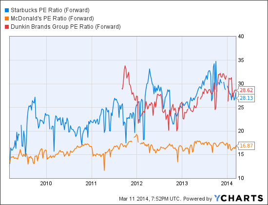 SBUX PE Ratio (Forward) Chart