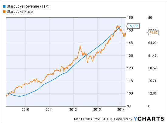 SBUX Revenue (NYSE:<a href='http://seekingalpha.com/symbol/TTM' title='Tata Motors Limited'>TTM</a>) Chart