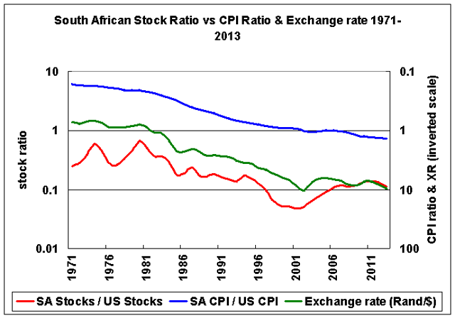 South African stocks vs US, CPI, and exchange rate 1971-2013