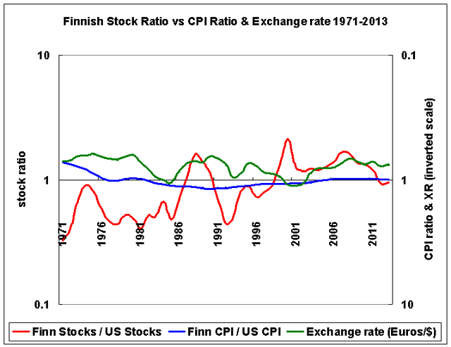 Finland stocks vs US, CPI, and exchange rates