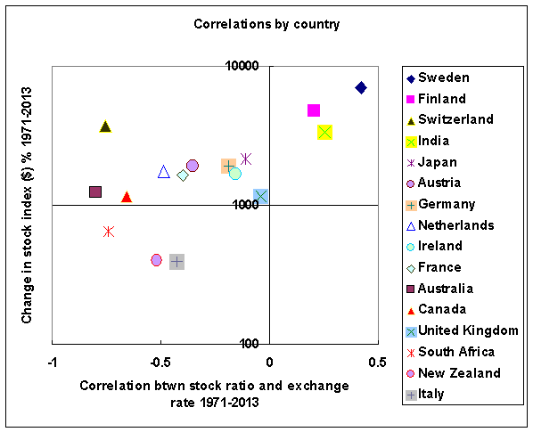 Stock markets and correlations by country