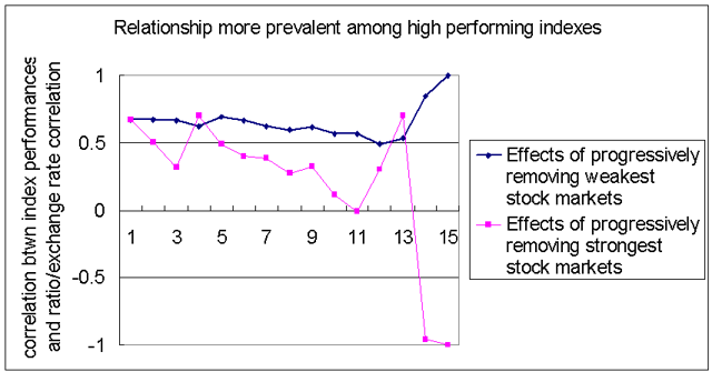 Is this effect caused by high correlations among poor performers? Nope!