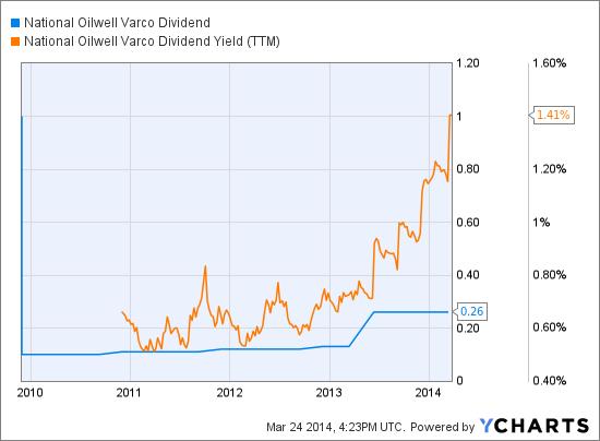 NOV Dividend Chart