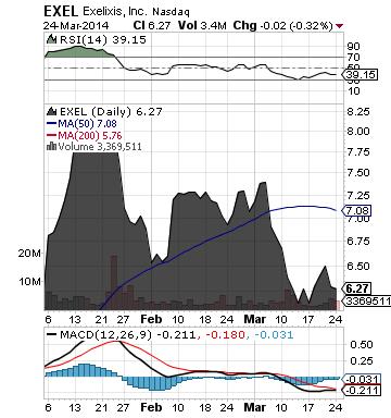 https://staticseekingalpha.a.ssl.fastly.net/uploads/2014/3/25/saupload_exel_chart.png